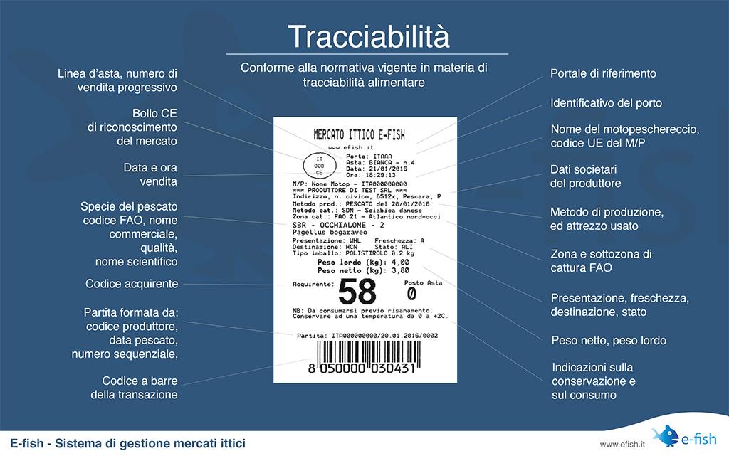 Tracciabilità prodotti